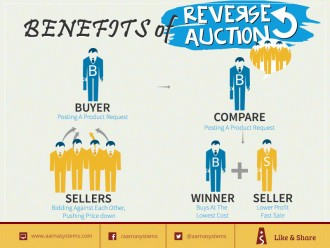 Benefits-of-reverse-auction