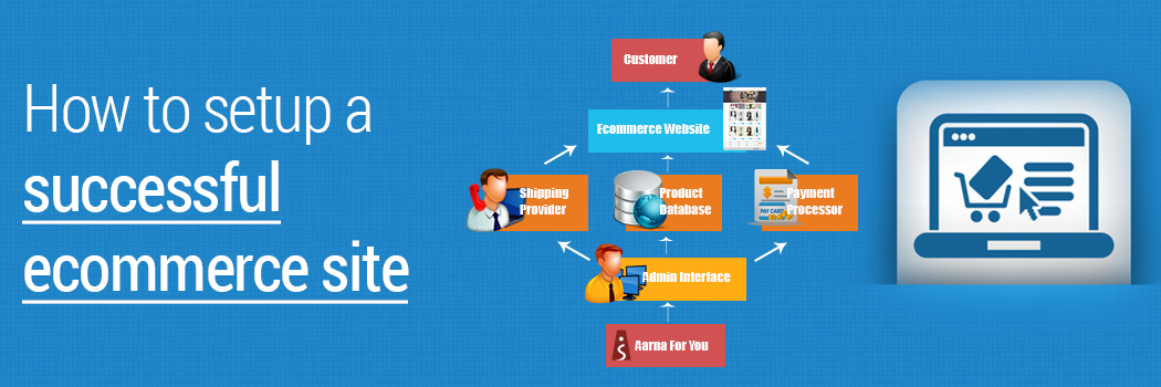 How-to-setup-a-successful-ecommerce-website