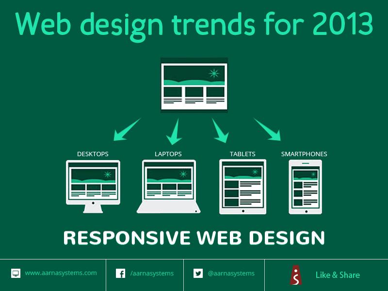 Web Design Trends for 2013 - Responsive web design