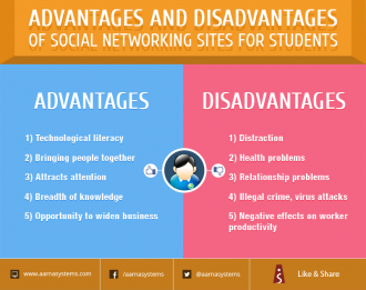 social network sites thesis