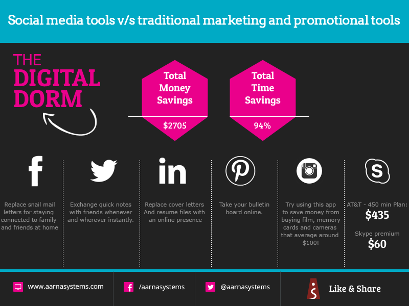 Social Media Tools v/s Traditional marketing and promotional tools
