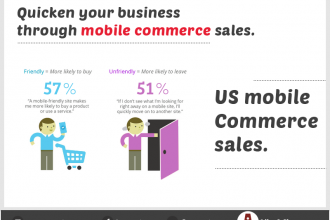 US mobile commerce sales