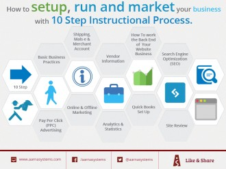Setup - Run and Market your business with 10 steps