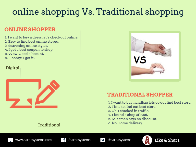 shopping online vs traditional Distinguishing between traditional and online retailing: evaluating e-commerce with 2 shopping-comparison services, it is possible to check.