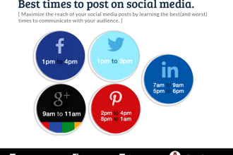 Best times to post on Social-Media