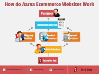 How do Aarna Systems e-Commerce-Websites-Work