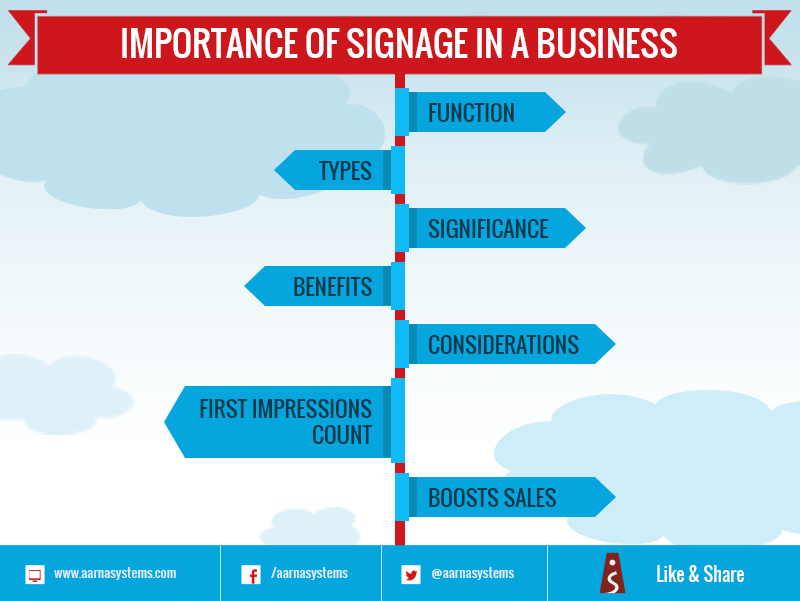 Importance of Signage in a business