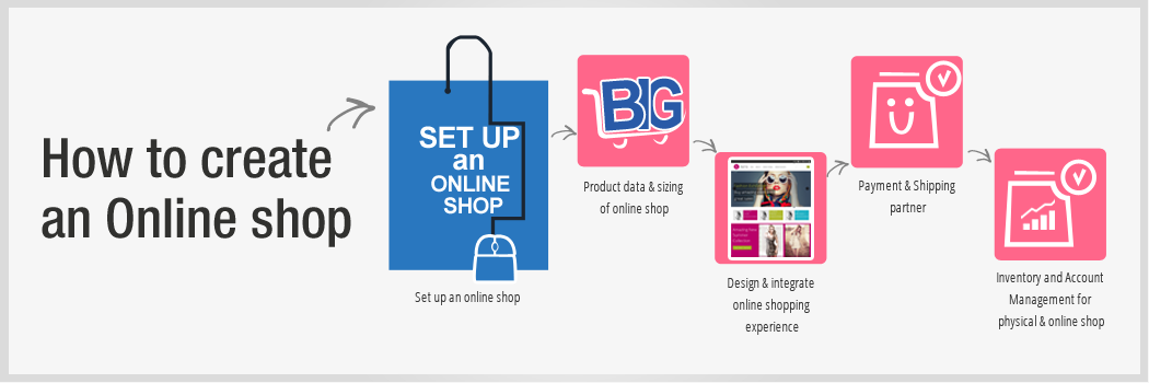 How to create an online shop