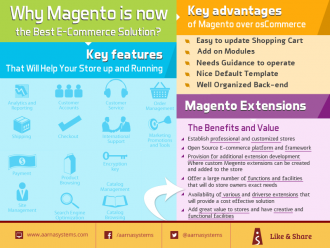 Why Magento is now the Best eCommerce solution?