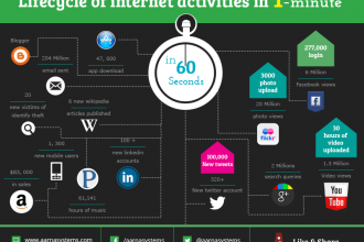 Lifecycle of Internet activities in one-minute