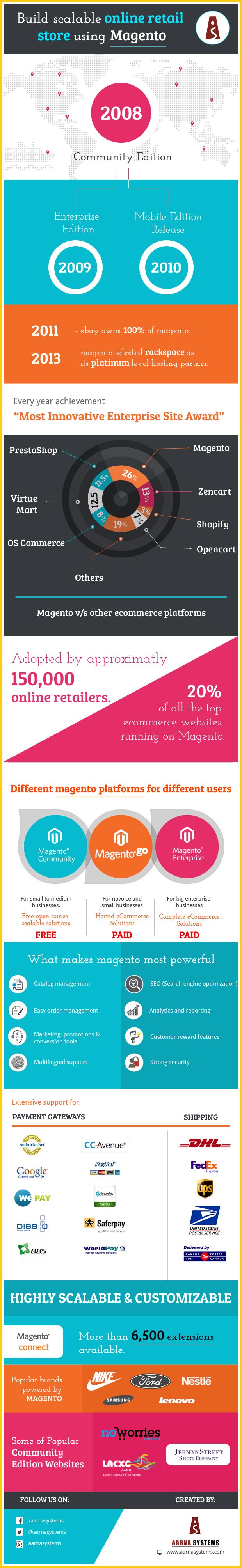 magento-infographics-22